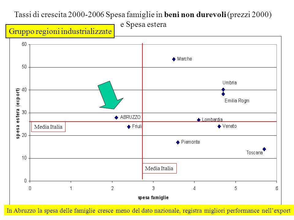 Tassi di crescita 2000-2006 Spesa famiglie in beni non durevoli (prezzi 2000) e Spesa estera Media Italia In Abruzzo la spesa delle famiglie cresce me