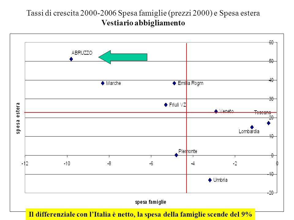 Tassi di crescita 2000-2006 Spesa famiglie (prezzi 2000) e Spesa estera Vestiario abbigliamento Il differenziale con lItalia è netto, la spesa della famiglie scende del 9%