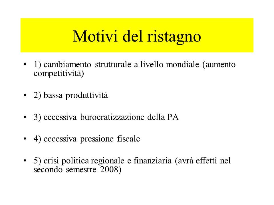 Motivi del ristagno 1) cambiamento strutturale a livello mondiale (aumento competitività) 2) bassa produttività 3) eccessiva burocratizzazione della P