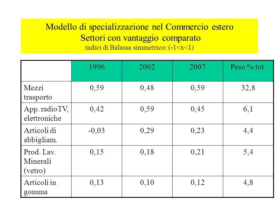 Modello di specializzazione nel Commercio estero Settori con vantaggio comparato indici di Balassa simmetrico: (-1<x<1) 199620022007Peso % tot. Mezzi
