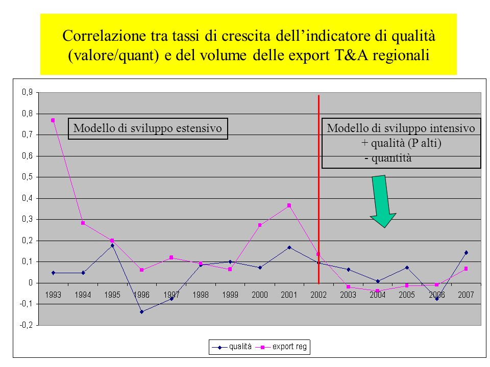 Correlazione tra tassi di crescita dellindicatore di qualità (valore/quant) e del volume delle export T&A regionali Modello di sviluppo intensivo + qualità (P alti) - quantità Modello di sviluppo estensivo