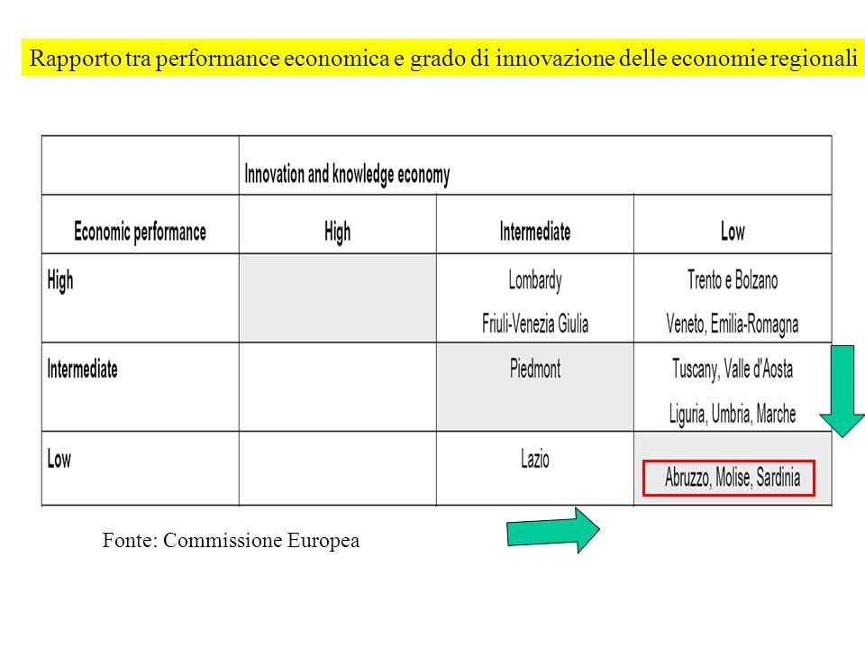 Fonte: Commissione Europea Rapporto tra performance economica e grado di innovazione delle economie regionali