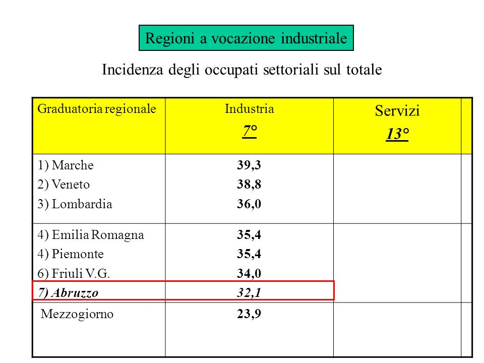 Incidenza degli occupati settoriali sul totale Graduatoria regionaleIndustria 7° Servizi 13° 1) Marche 2) Veneto 3) Lombardia 39,3 38,8 36,0 4) Emilia Romagna 4) Piemonte 6) Friuli V.G.