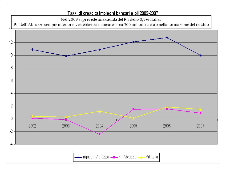 Nel 2009 si prevede una caduta del Pil dello 0,9% Italia; Pil dellAbruzzo sempre inferiore, verrebbero a mancare circa 500 milioni di euro nella formazione del reddito