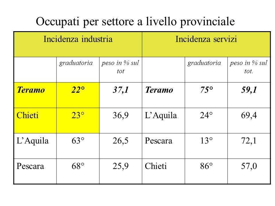 Occupati per settore a livello provinciale Incidenza industriaIncidenza servizi graduatoriapeso in % sul tot graduatoriapeso in % sul tot. Teramo22°37