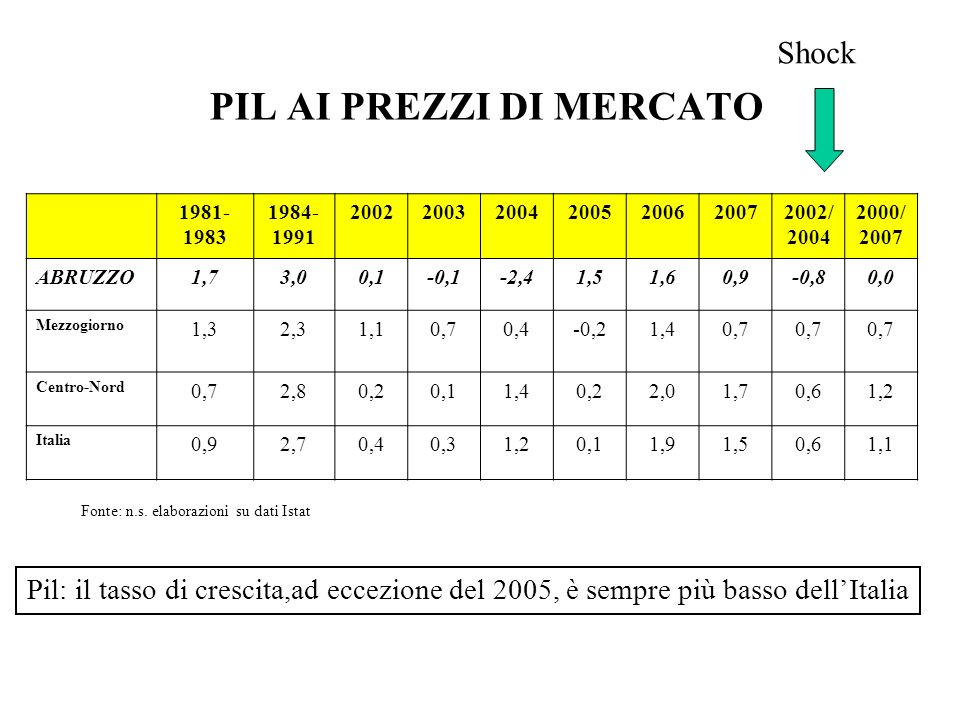 1981- 1983 1984- 1991 2002200320042005200620072002/ 2004 2000/ 2007 ABRUZZO1,73,00,1-0,1-2,41,51,60,9-0,80,0 Mezzogiorno 1,32,31,10,70,4-0,21,40,7 Cen