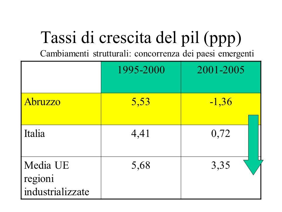 Pil pro capite (ai prezzi di mercato) in % dellItalia 20002007 Abruzzo86,981,9 Centro109,7111,4 Mezzogiorno66,767,5 Perdita di 5 punti Pil: si allarga il distacco con lItalia