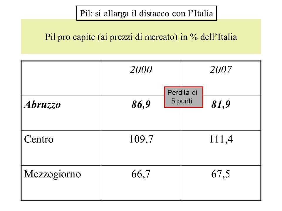 Pil pro capite (ai prezzi di mercato) in % del Centro-Nord 20002001200220032004200520062007 Abruzzo73,272,872,371,168,470,0 69,8 Mezzogior56,356,857,057,157,057,657,757,5 Centro92,493,194,294,195,195,494,9 Italia84,384,584,684,784,885,185,2 Pil: si allarga il distacco con lItalia