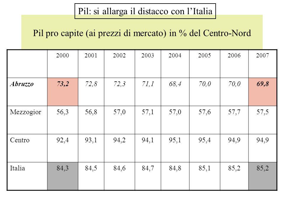 Pil pro capite (ai prezzi di mercato) in % del Centro-Nord 20002001200220032004200520062007 Abruzzo73,272,872,371,168,470,0 69,8 Mezzogior56,356,857,0