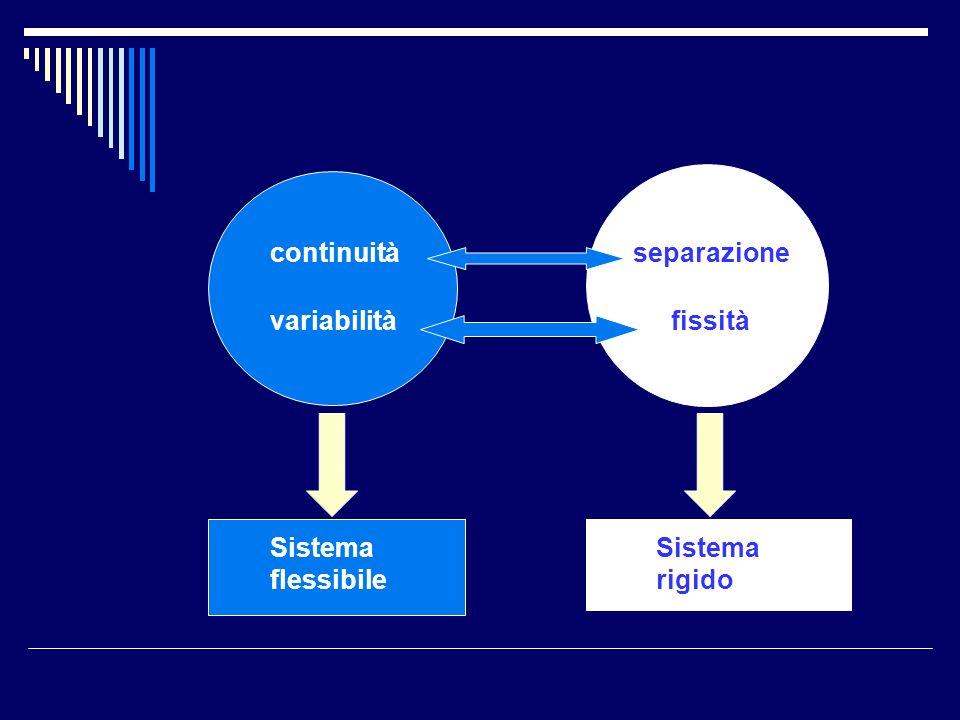 continuità variabilità separazione fissità Sistema flessibile Sistema rigido
