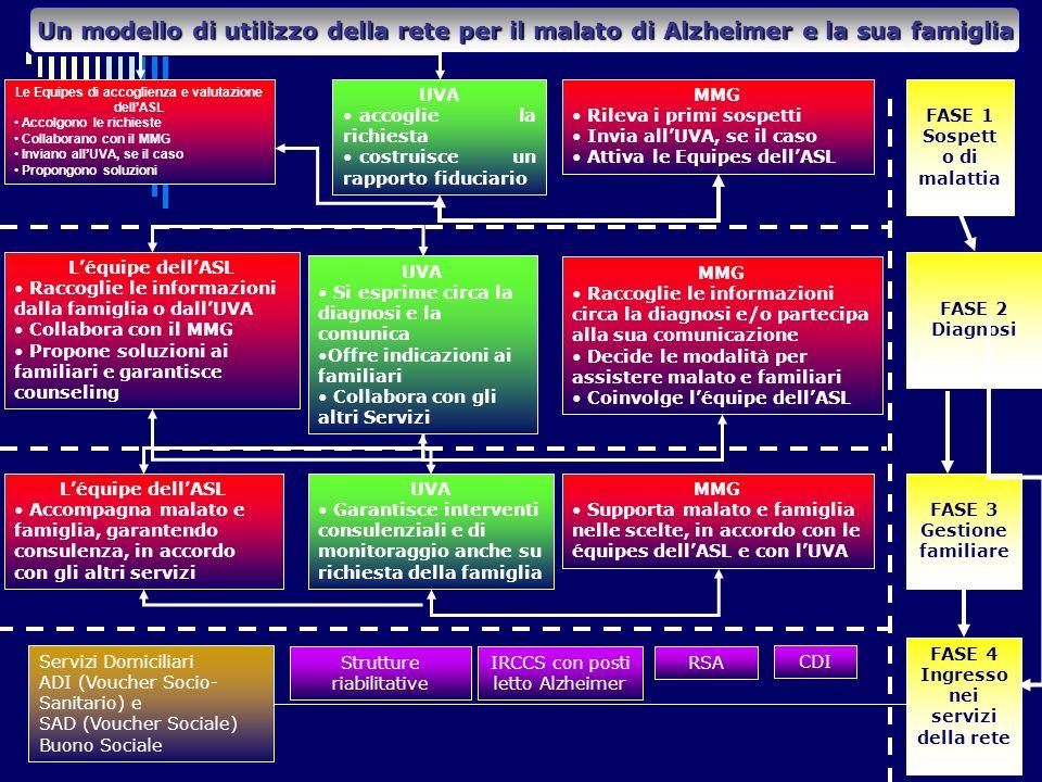 Un modello di utilizzo della rete per il malato di Alzheimer e la sua famiglia FASE 1 Sospett o di malattia UVA accoglie la richiesta costruisce un rapporto fiduciario Le Equipes di accoglienza e valutazione dellASL Accolgono le richieste Collaborano con il MMG Inviano allUVA, se il caso Propongono soluzioni MMG Rileva i primi sospetti Invia allUVA, se il caso Attiva le Equipes dellASL FASE 2 Diagnosi Léquipe dellASL Raccoglie le informazioni dalla famiglia o dallUVA Collabora con il MMG Propone soluzioni ai familiari e garantisce counseling MMG Raccoglie le informazioni circa la diagnosi e/o partecipa alla sua comunicazione Decide le modalità per assistere malato e familiari Coinvolge léquipe dellASL UVA Si esprime circa la diagnosi e la comunica Offre indicazioni ai familiari Collabora con gli altri Servizi Léquipe dellASL Accompagna malato e famiglia, garantendo consulenza, in accordo con gli altri servizi MMG Supporta malato e famiglia nelle scelte, in accordo con le équipes dellASL e con lUVA UVA Garantisce interventi consulenziali e di monitoraggio anche su richiesta della famiglia FASE 3 Gestione familiare Servizi Domiciliari ADI (Voucher Socio- Sanitario) e SAD (Voucher Sociale) Buono Sociale Strutture riabilitative IRCCS con posti letto Alzheimer RSA CDI FASE 4 Ingresso nei servizi della rete