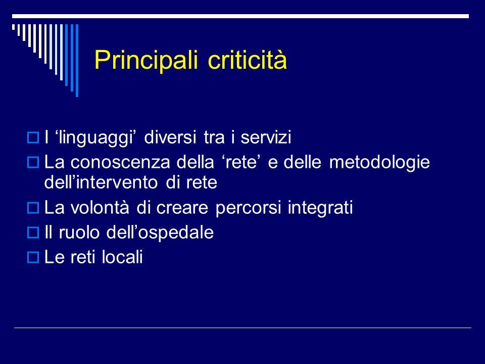 Principali criticità I linguaggi diversi tra i servizi La conoscenza della rete e delle metodologie dellintervento di rete La volontà di creare percor