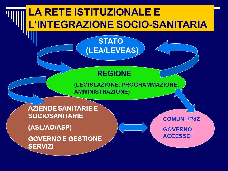 LA RETE ISTITUZIONALE E LINTEGRAZIONE SOCIO-SANITARIA STATO (LEA/LEVEAS) REGIONE (LEGISLAZIONE, PROGRAMMAZIONE, AMMINISTRAZIONE) AZIENDE SANITARIE E SOCIOSANITARIE (ASL/AO/ASP) GOVERNO E GESTIONE SERVIZI COMUNI /PdZ GOVERNO, ACCESSO