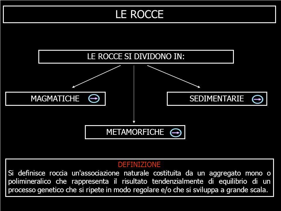 LE ROCCE LE ROCCE SI DIVIDONO IN: MAGMATICHESEDIMENTARIE METAMORFICHE DEFINIZIONE Si definisce roccia un'associazione naturale costituita da un aggreg