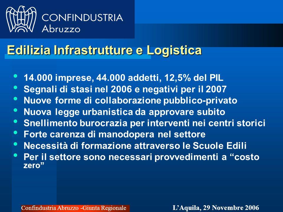 Confindustria Abruzzo -Giunta Regionale LAquila, 29 Novembre 2006 Edilizia Infrastrutture e Logistica Edilizia Infrastrutture e Logistica 14.000 imprese, 44.000 addetti, 12,5% del PIL Segnali di stasi nel 2006 e negativi per il 2007 Nuove forme di collaborazione pubblico-privato Nuova legge urbanistica da approvare subito Snellimento burocrazia per interventi nei centri storici Forte carenza di manodopera nel settore Necessità di formazione attraverso le Scuole Edili Per il settore sono necessari provvedimenti a costo zero