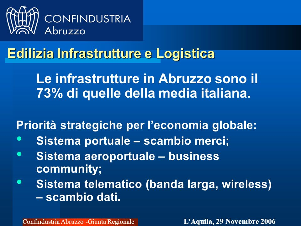 Confindustria Abruzzo -Giunta Regionale LAquila, 29 Novembre 2006 Edilizia Infrastrutture e Logistica Edilizia Infrastrutture e Logistica Le infrastrutture in Abruzzo sono il 73% di quelle della media italiana.