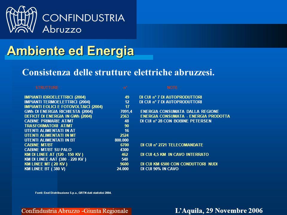 Confindustria Abruzzo -Giunta Regionale LAquila, 29 Novembre 2006 Ambiente ed Energia Ambiente ed Energia STRUTTURE n° NOTE IMPIANTI IDROELETTRICI (2004) 49DI CUI n° 7 DI AUTOPRODUTTORI IMPIANTI TERMOELETTRICI (2004) 12DI CUI n° 7 DI AUTOPRODUTTORI IMPIANTI EOLICI E FOTOVOLTAICI (2004) 17 GWh DI ENERGIA RICHIESTA (2004) 7091,4 ENERGIA CONSUMATA DALLA REGIONE DEFICIT DI ENERGIA IN GWh (2004) 2363 ENERGIA CONSUMATA - ENERGIA PRODOTTA CABINE PRIMARIE AT/MT 48 DI CUI n° 28 CON BOBINE PETERSEN TRASFORMATORI AT/MT 90 UTENTI ALIMENTATI IN AT 16 UTENTI ALIMENTATI IN MT 2524 UTENTI ALIMENTATI IN BT 800.000 CABINE MT/BT 6700 DI CUI n° 2721 TELECOMANDATE CABINE MT/BT SU PALO 4300 KM DI LINEE AT (120 - 150 KV ) 462 DI CUI 4,5 KM IN CAVO INTERRATO KM DI LINEE AAT (380 - 220 KV ) 540 KM LINEE MT ( 20 KV ) 9600 DI CUI KM 6500 CON CONDUTTORI NUDI KM LINEE BT ( 380 V) 24.000 DI CUI 90% IN CAVO Fonti: Enel Distribuzione S.p.a., GRTN dati statistici 2004.