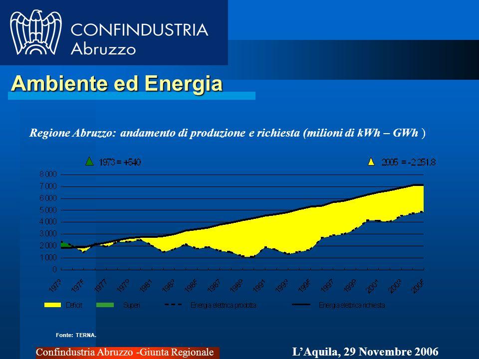 Confindustria Abruzzo -Giunta Regionale LAquila, 29 Novembre 2006 Ambiente ed Energia Ambiente ed Energia Regione Abruzzo: andamento di produzione e richiesta (milioni di kWh – GWh ) Fonte: TERNA.