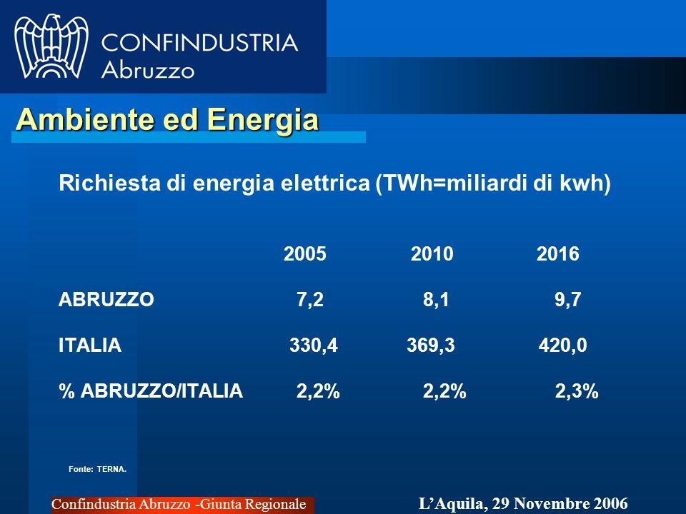 Confindustria Abruzzo -Giunta Regionale LAquila, 29 Novembre 2006 Ambiente ed Energia Ambiente ed Energia Richiesta di energia elettrica (TWh=miliardi di kwh) 2005 2010 2016 ABRUZZO 7,2 8,1 9,7 ITALIA 330,4 369,3 420,0 % ABRUZZO/ITALIA 2,2% 2,2% 2,3% Fonte: TERNA.