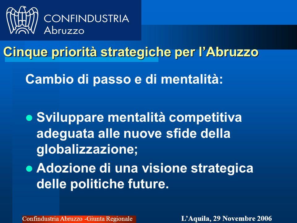 Confindustria Abruzzo -Giunta Regionale LAquila, 29 Novembre 2006 Cinque priorità strategiche per lAbruzzo Cambio di passo e di mentalità: Sviluppare mentalità competitiva adeguata alle nuove sfide della globalizzazione; Adozione di una visione strategica delle politiche future.