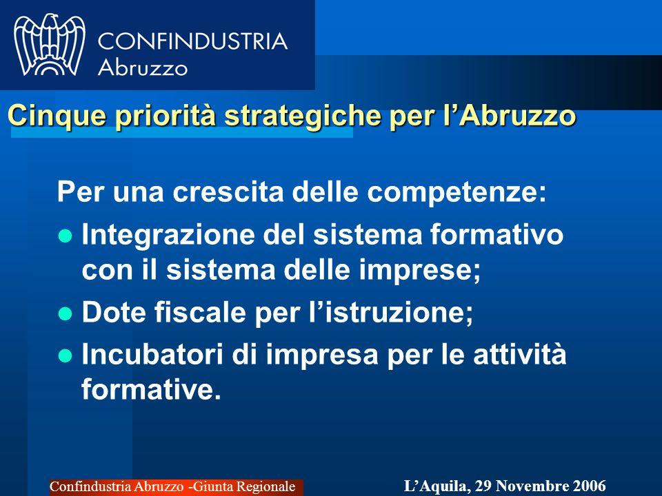 Confindustria Abruzzo -Giunta Regionale LAquila, 29 Novembre 2006 Cinque priorità strategiche per lAbruzzo Per una crescita delle competenze: Integrazione del sistema formativo con il sistema delle imprese; Dote fiscale per listruzione; Incubatori di impresa per le attività formative.
