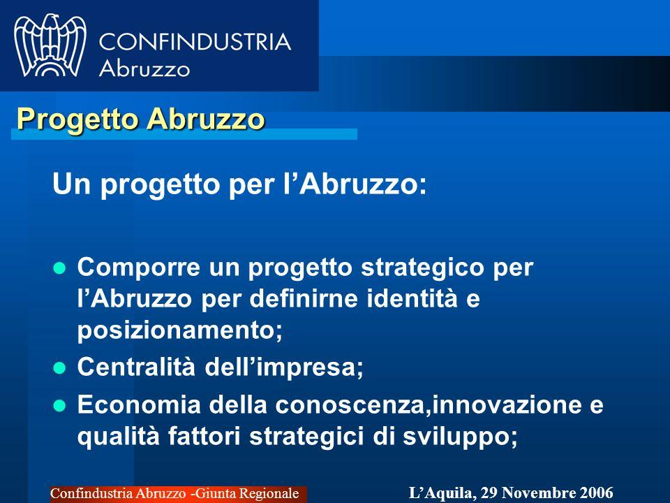 Confindustria Abruzzo -Giunta Regionale LAquila, 29 Novembre 2006 Progetto Abruzzo Progetto Abruzzo Un progetto per lAbruzzo: Comporre un progetto strategico per lAbruzzo per definirne identità e posizionamento; Centralità dellimpresa; Economia della conoscenza,innovazione e qualità fattori strategici di sviluppo;