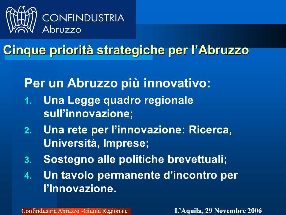 Confindustria Abruzzo -Giunta Regionale LAquila, 29 Novembre 2006 Cinque priorità strategiche per lAbruzzo Per un Abruzzo più innovativo: 1.
