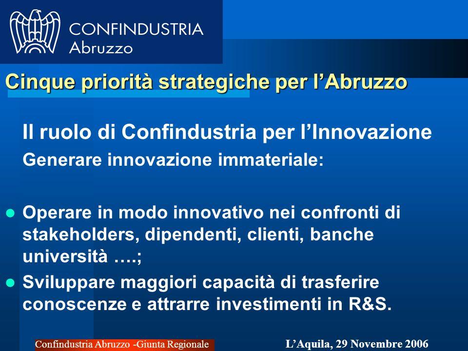 Confindustria Abruzzo -Giunta Regionale LAquila, 29 Novembre 2006 Cinque priorità strategiche per lAbruzzo Il ruolo di Confindustria per lInnovazione Generare innovazione immateriale: Operare in modo innovativo nei confronti di stakeholders, dipendenti, clienti, banche università ….; Sviluppare maggiori capacità di trasferire conoscenze e attrarre investimenti in R&S.
