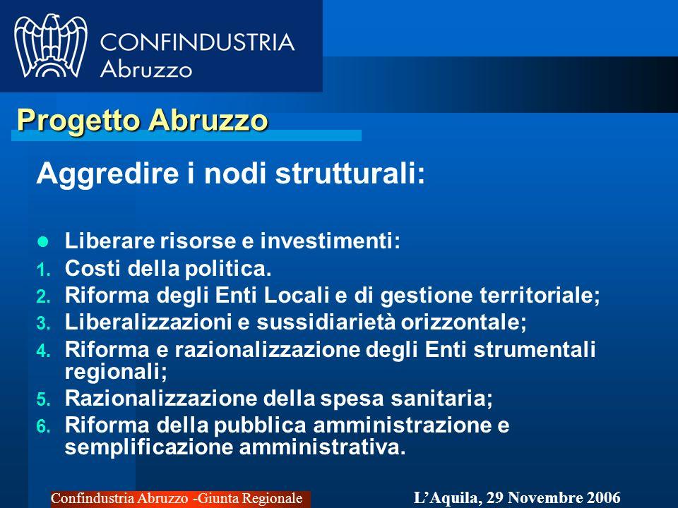 Confindustria Abruzzo -Giunta Regionale LAquila, 29 Novembre 2006 Progetto Abruzzo Progetto Abruzzo Aggredire i nodi strutturali: Liberare risorse e investimenti: 1.