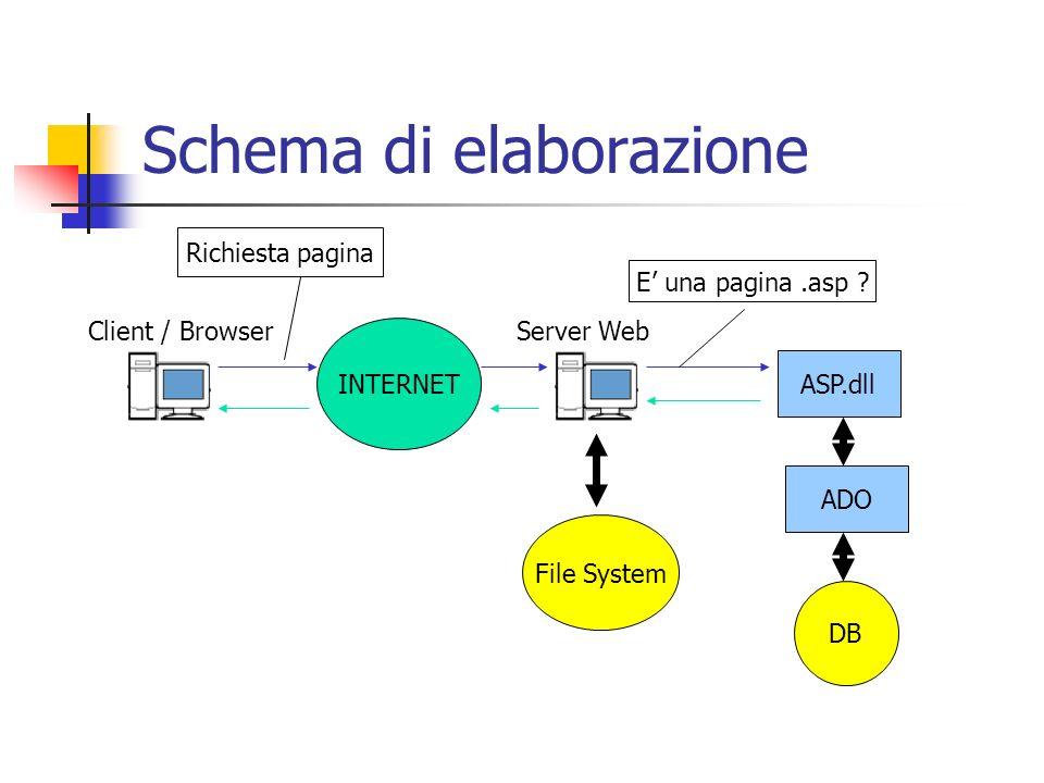 Schema di elaborazione INTERNET Client / BrowserServer Web ASP.dll ADO DB Richiesta pagina E una pagina.asp ? File System