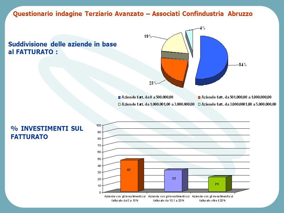 Pescara, Venerdì 2 aprile 2004 Suddivisione delle aziende in base al FATTURATO : % INVESTIMENTI SUL FATTURATO Questionario indagine Terziario Avanzato – Associati Confindustria Abruzzo