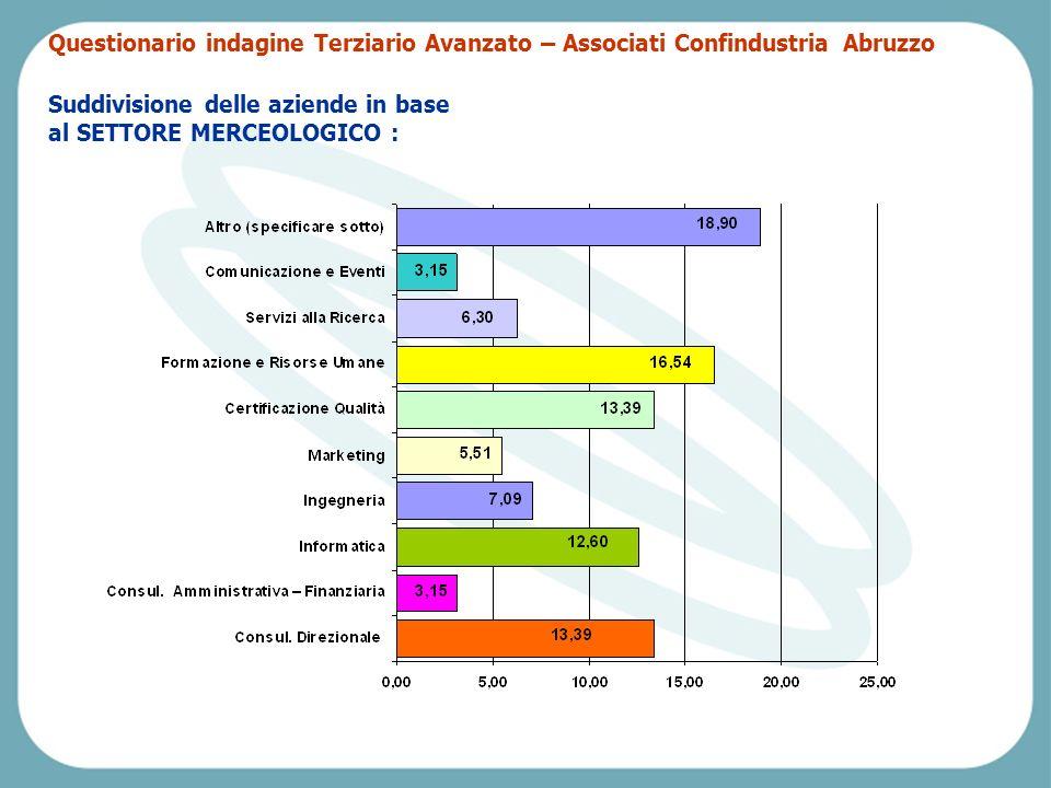 Pescara, Venerdì 2 aprile 2004 Suddivisione delle aziende in base al SETTORE MERCEOLOGICO : Questionario indagine Terziario Avanzato – Associati Confindustria Abruzzo
