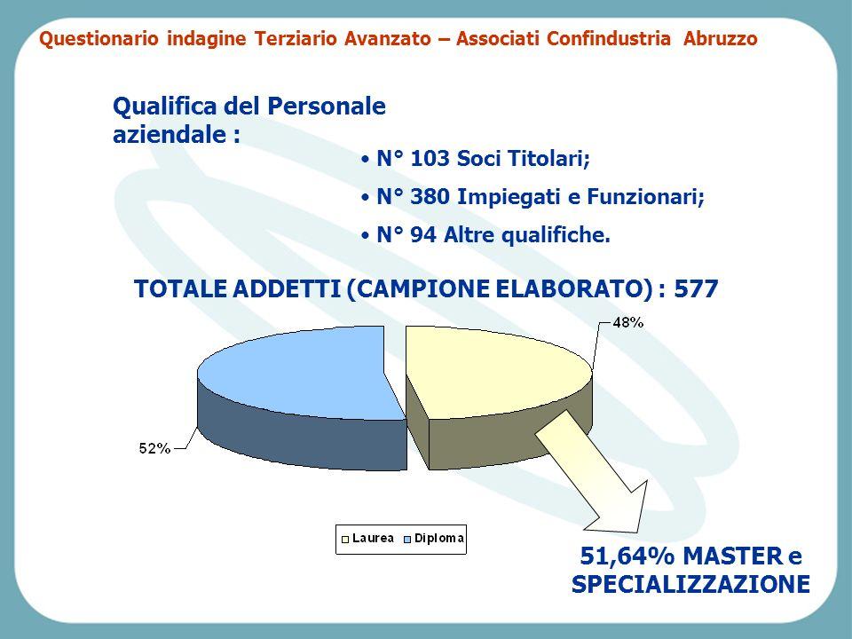 Pescara, Venerdì 2 aprile 2004 Qualifica del Personale aziendale : N° 103 Soci Titolari; N° 380 Impiegati e Funzionari; N° 94 Altre qualifiche.