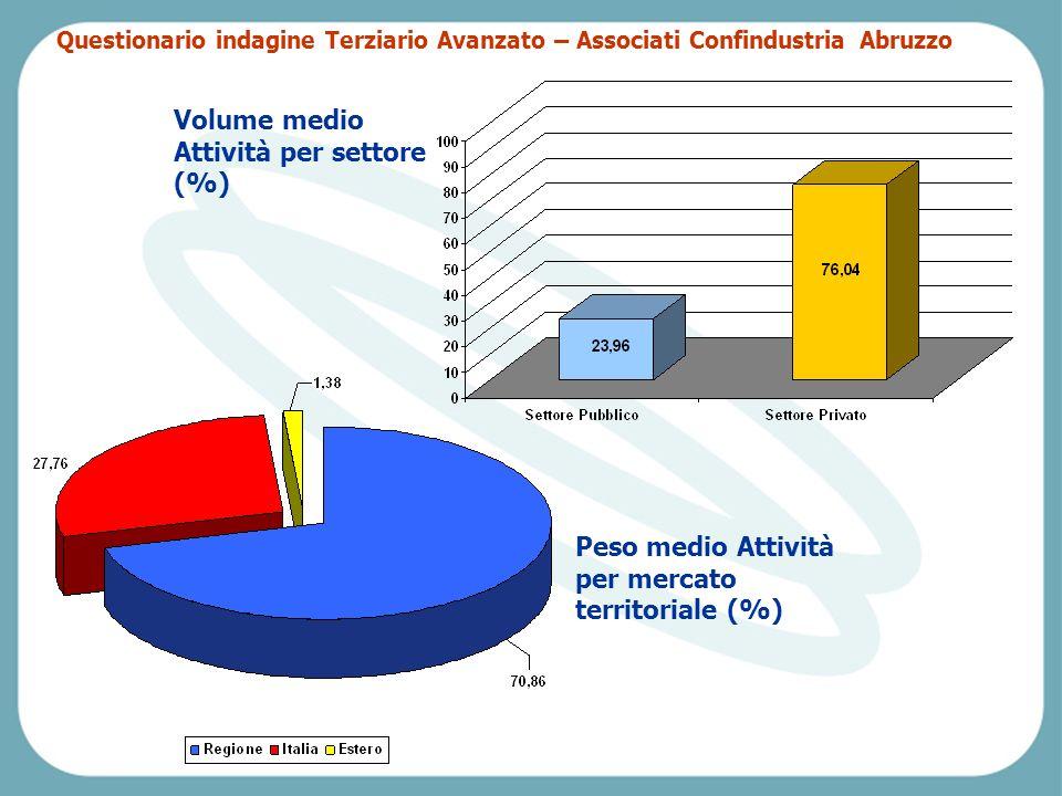 Pescara, Venerdì 2 aprile 2004 Volume medio Attività per settore (%) Peso medio Attività per mercato territoriale (%) Questionario indagine Terziario Avanzato – Associati Confindustria Abruzzo