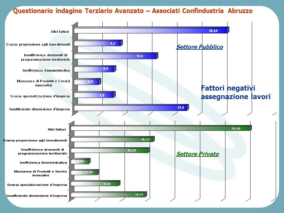 Pescara, Venerdì 2 aprile 2004 Fattori negativi assegnazione lavori Settore Pubblico Settore Privato Questionario indagine Terziario Avanzato – Associati Confindustria Abruzzo