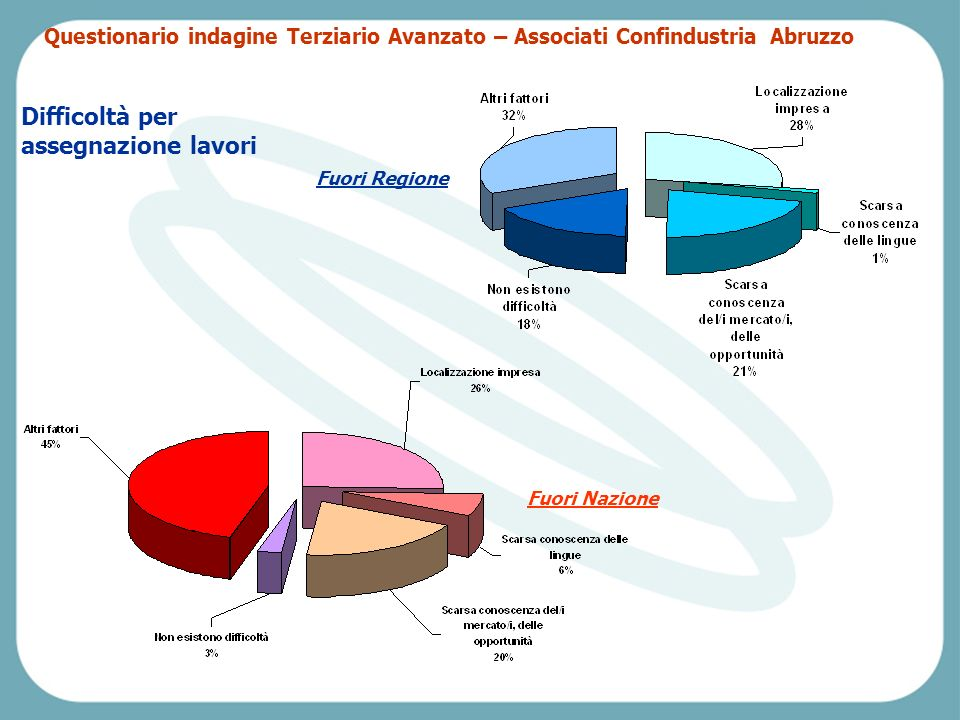 Pescara, Venerdì 2 aprile 2004 Difficoltà per assegnazione lavori Fuori Regione Fuori Nazione Questionario indagine Terziario Avanzato – Associati Confindustria Abruzzo