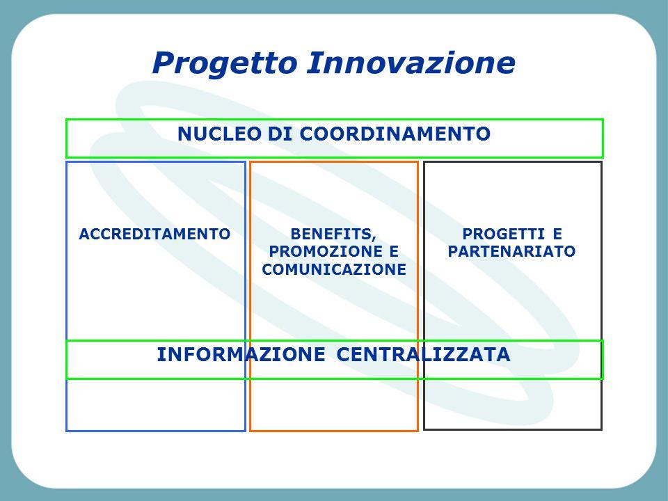 Pescara, Venerdì 2 aprile 2004 NUCLEO DI COORDINAMENTO ACCREDITAMENTOBENEFITS, PROMOZIONE E COMUNICAZIONE PROGETTI E PARTENARIATO INFORMAZIONE CENTRALIZZATA Progetto Innovazione