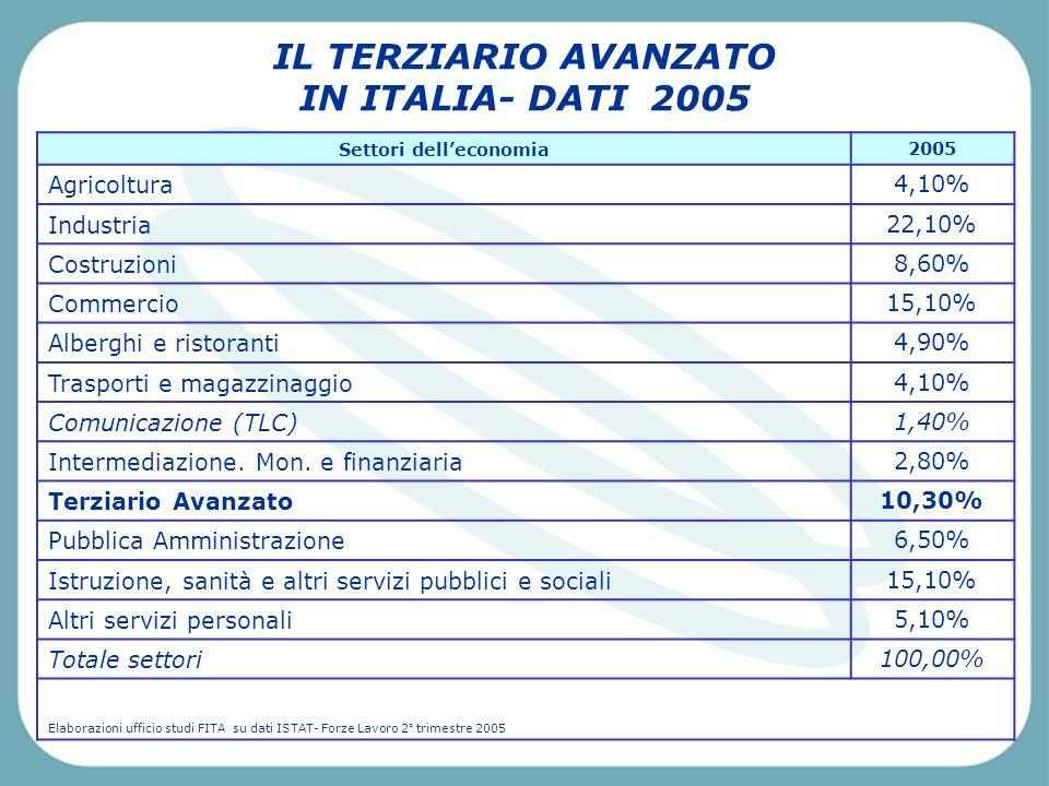 Pescara, Venerdì 2 aprile 2004 IL TERZIARIO AVANZATO IN ITALIA- DATI 2005 Settori delleconomia 2005 Agricoltura 4,10% Industria 22,10% Costruzioni 8,60% Commercio 15,10% Alberghi e ristoranti 4,90% Trasporti e magazzinaggio 4,10% Comunicazione (TLC) 1,40% Intermediazione.