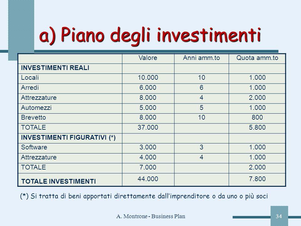 A. Montrone - Business Plan34 ValoreAnni amm.toQuota amm.to INVESTIMENTI REALI Locali10.000101.000 Arredi6.00061.000 Attrezzature8.00042.000 Automezzi