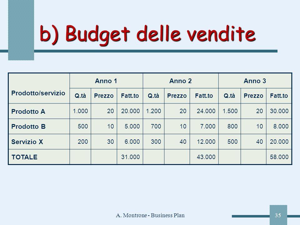 A. Montrone - Business Plan35 b) Budget delle vendite Prodotto/servizio Anno 1Anno 2Anno 3 Q.tàPrezzoFatt.toQ.tàPrezzoFatt.toQ.tàPrezzoFatt.to Prodott