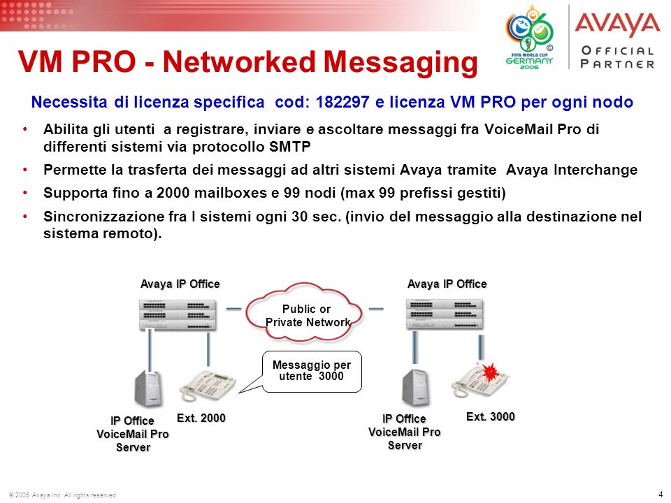 © 2005 Avaya Inc. All rights reserved. IP Office: Tipologie di Messaging