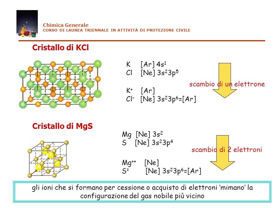 K [Ar] 4s 1 Cl [Ne] 3s 2 3p 5 K + [Ar] Cl - [Ne] 3s 2 3p 6 =[Ar] Cristallo di KCl scambio di un elettrone Cristallo di MgS Mg [Ne] 3s 2 S [Ne] 3s 2 3p