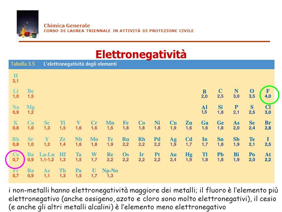 Elettronegatività i non-metalli hanno elettronegatività maggiore dei metalli; il fluoro è lelemento più elettronegativo (anche ossigeno, azoto e cloro