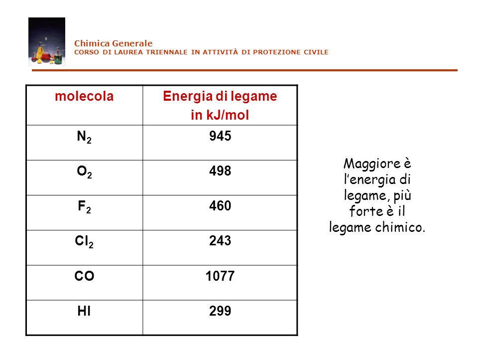 molecolaEnergia di legame in kJ/mol N2N2 945 O2O2 498 F2F2 460 Cl 2 243 CO1077 HI299 Chimica Generale CORSO DI LAUREA TRIENNALE IN ATTIVITÀ DI PROTEZI