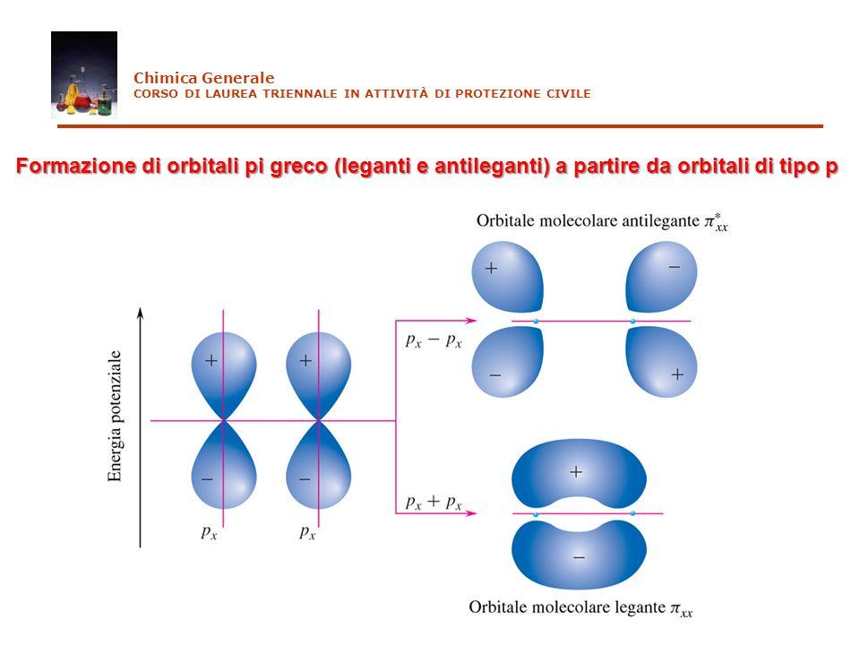 Chimica Generale CORSO DI LAUREA TRIENNALE IN ATTIVITÀ DI PROTEZIONE CIVILE Formazione di orbitali pi greco (leganti e antileganti) a partire da orbit