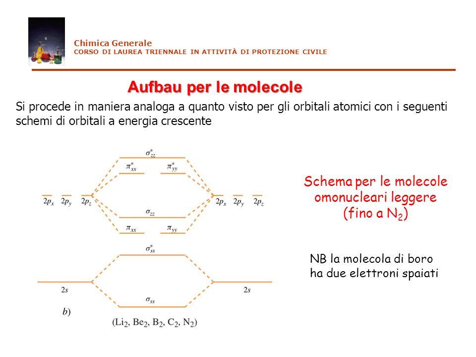 Chimica Generale CORSO DI LAUREA TRIENNALE IN ATTIVITÀ DI PROTEZIONE CIVILE Aufbau per le molecole Si procede in maniera analoga a quanto visto per gl