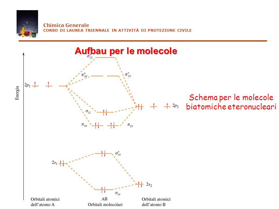 Chimica Generale CORSO DI LAUREA TRIENNALE IN ATTIVITÀ DI PROTEZIONE CIVILE Aufbau per le molecole Schema per le molecole biatomiche eteronucleari