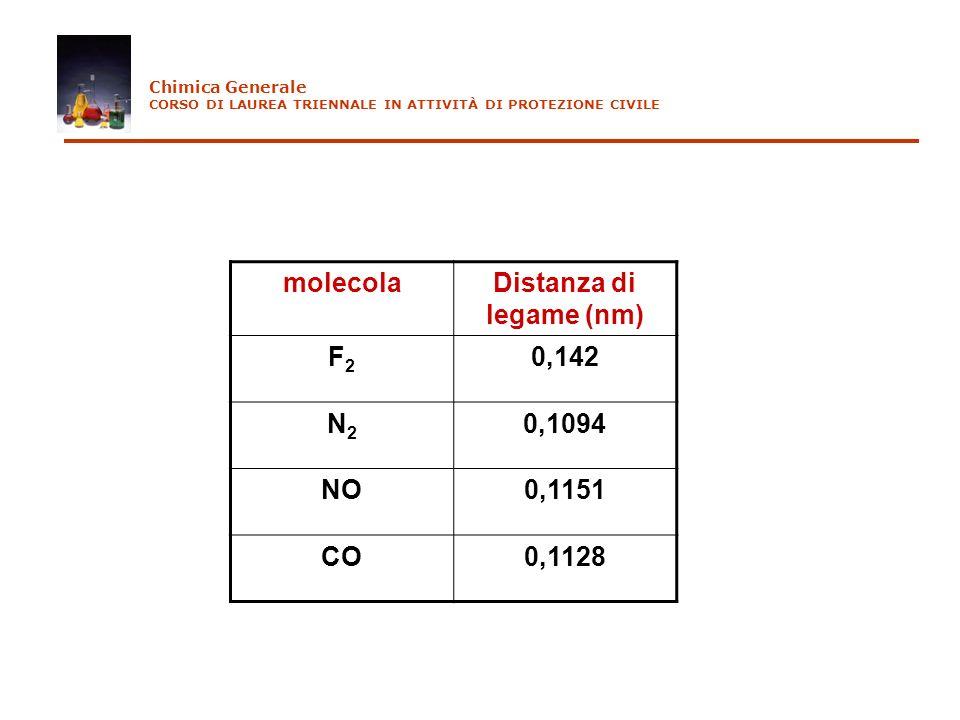 molecolaDistanza di legame (nm) F2F2 0,142 N2N2 0,1094 NO0,1151 CO0,1128 Chimica Generale CORSO DI LAUREA TRIENNALE IN ATTIVITÀ DI PROTEZIONE CIVILE