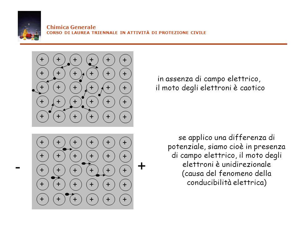 ++ +++ + ++ +++ + ++ +++ + ++ +++ + ++ +++ + ++ +++ + ++ +++ + ++ +++ + ++ +++ + ++ +++ + in assenza di campo elettrico, il moto degli elettroni è cao