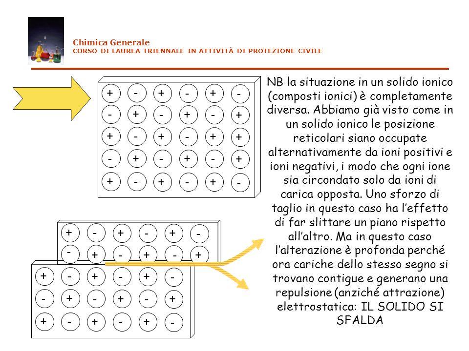 + - +-+ - -+ -+- + +- +-+ + -+ -+- + +- +-+ - NB la situazione in un solido ionico (composti ionici) è completamente diversa. Abbiamo già visto come i